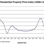 ura_private-residential_property_price_index_3Q13