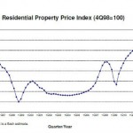 ura_private_residential_property_price_index_1q2014
